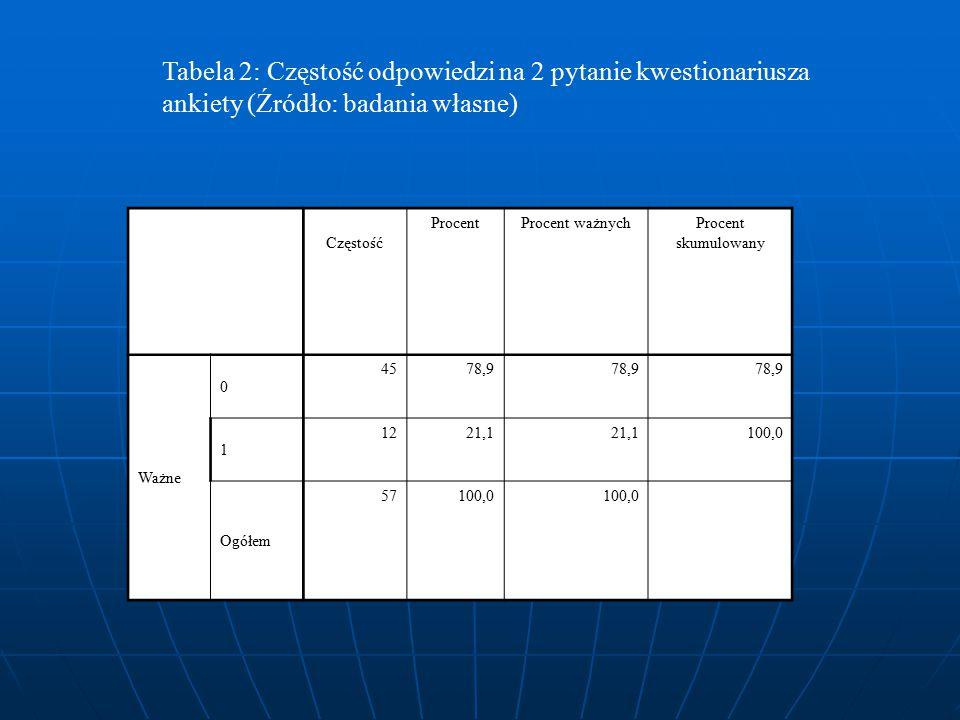 Tabela 2: Częstość odpowiedzi na 2 pytanie kwestionariusza ankiety (Źródło: badania własne)