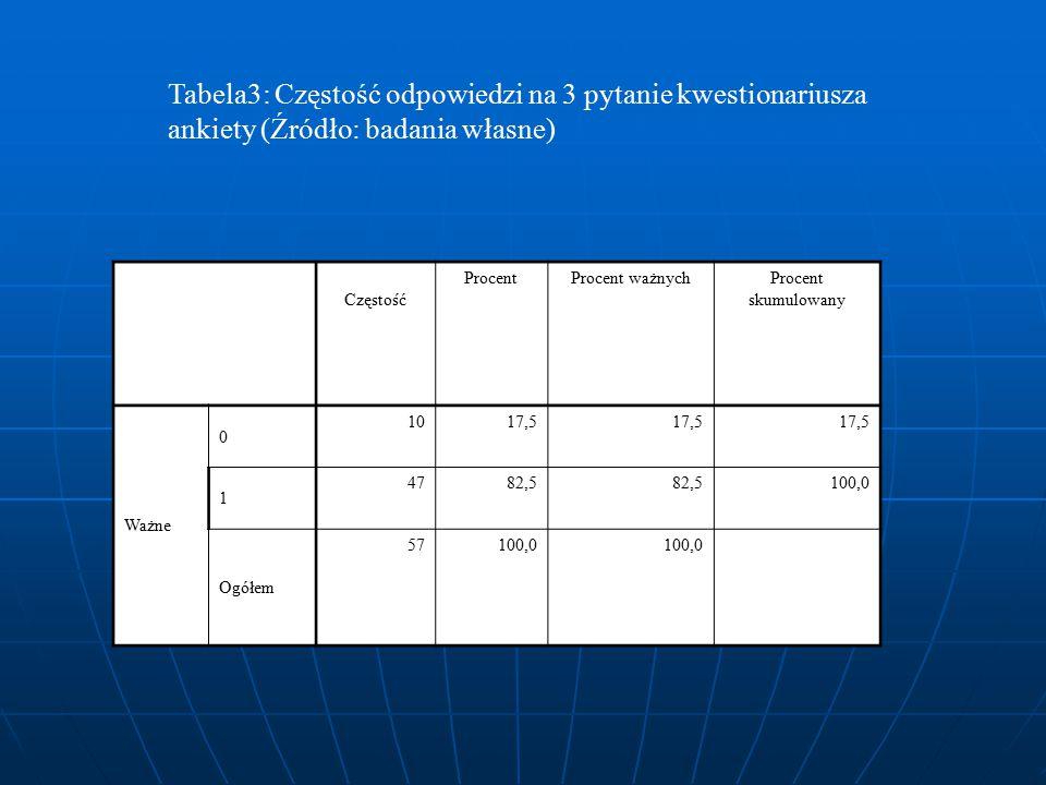 Tabela3: Częstość odpowiedzi na 3 pytanie kwestionariusza ankiety (Źródło: badania własne)