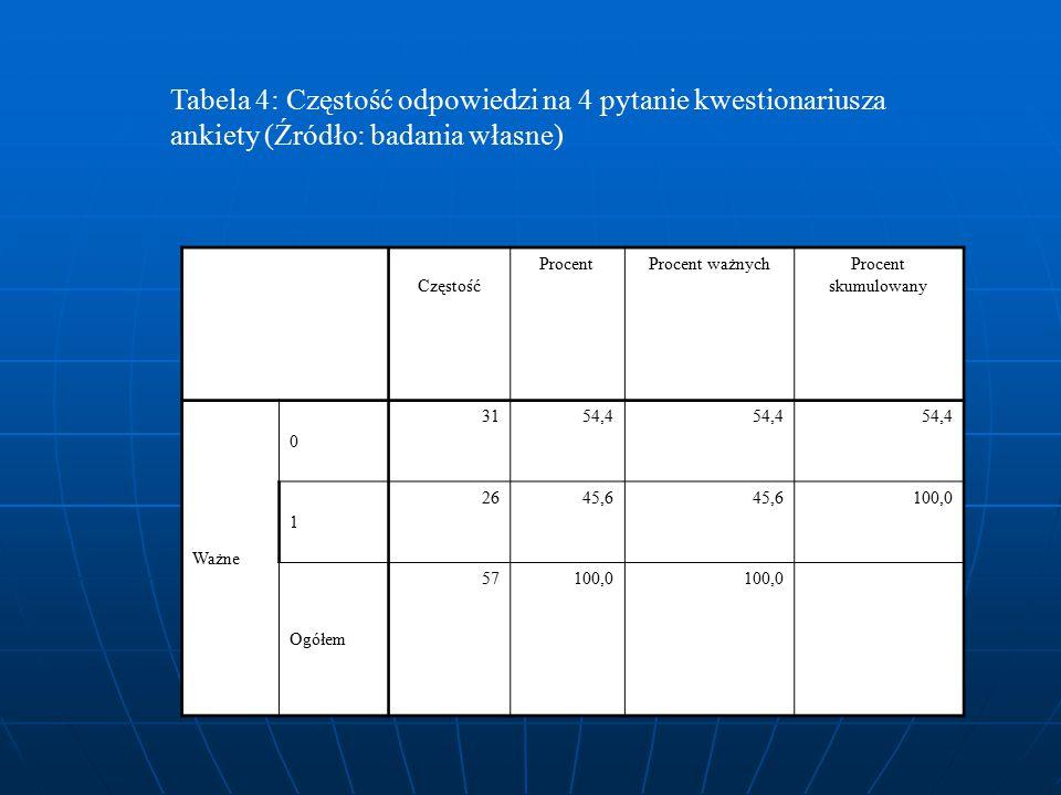 Tabela 4: Częstość odpowiedzi na 4 pytanie kwestionariusza ankiety (Źródło: badania własne)