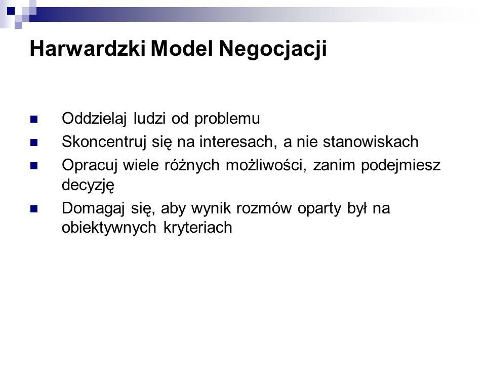 Harwardzki Model Negocjacji