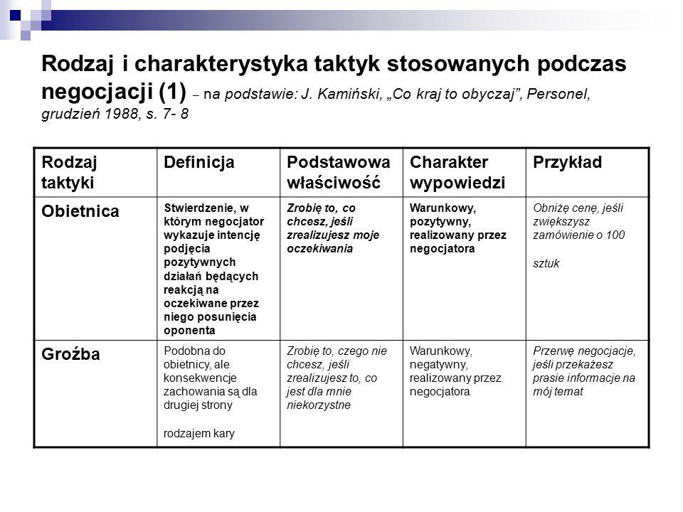 """Rodzaj i charakterystyka taktyk stosowanych podczas negocjacji (1) – na podstawie: J. Kamiński, """"Co kraj to obyczaj , Personel, grudzień 1988, s. 7- 8"""