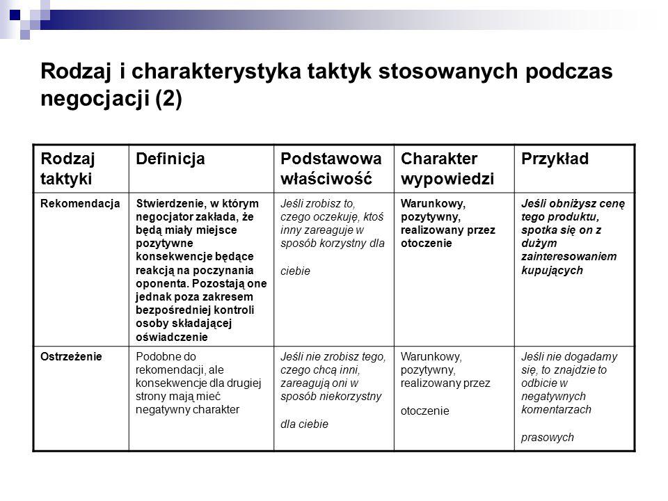 Rodzaj i charakterystyka taktyk stosowanych podczas negocjacji (2)