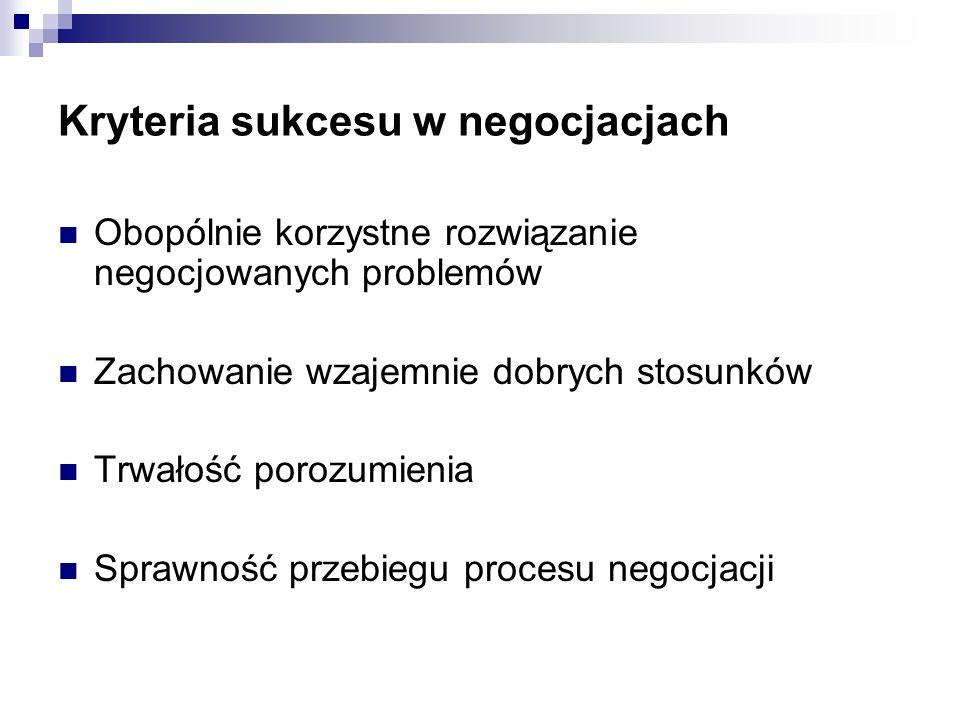 Kryteria sukcesu w negocjacjach