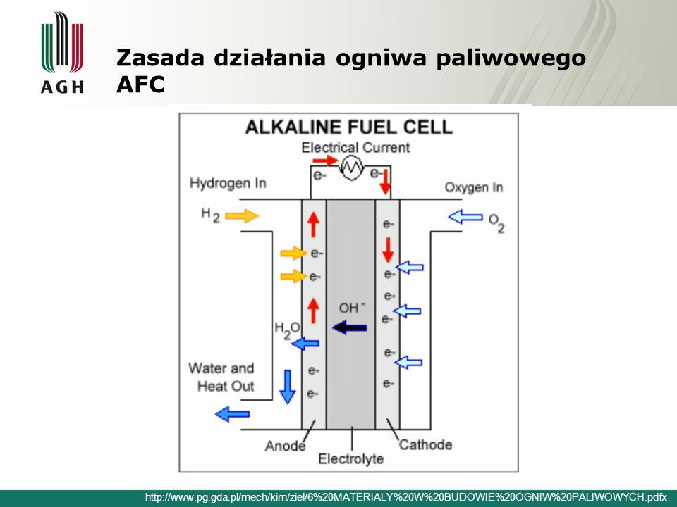 Zasada działania ogniwa paliwowego AFC