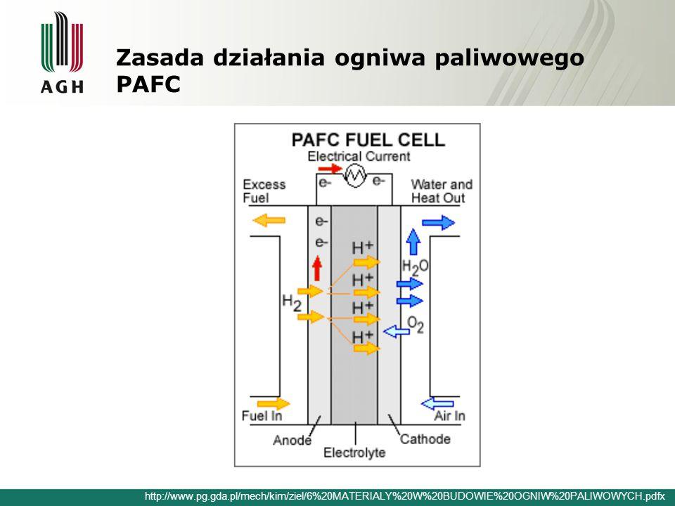 Zasada działania ogniwa paliwowego PAFC