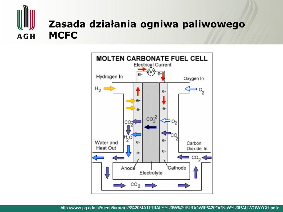 Zasada działania ogniwa paliwowego MCFC