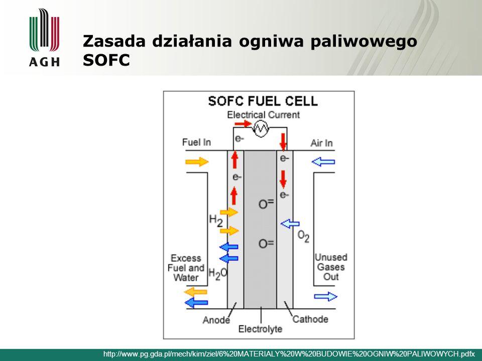 Zasada działania ogniwa paliwowego SOFC