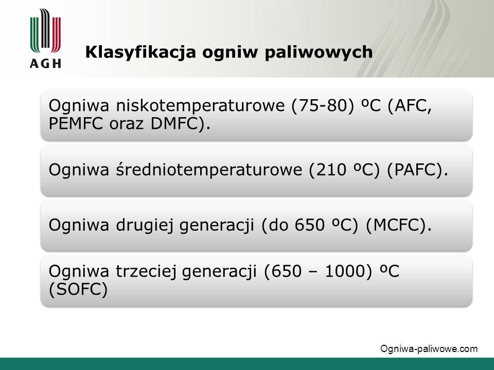 Klasyfikacja ogniw paliwowych