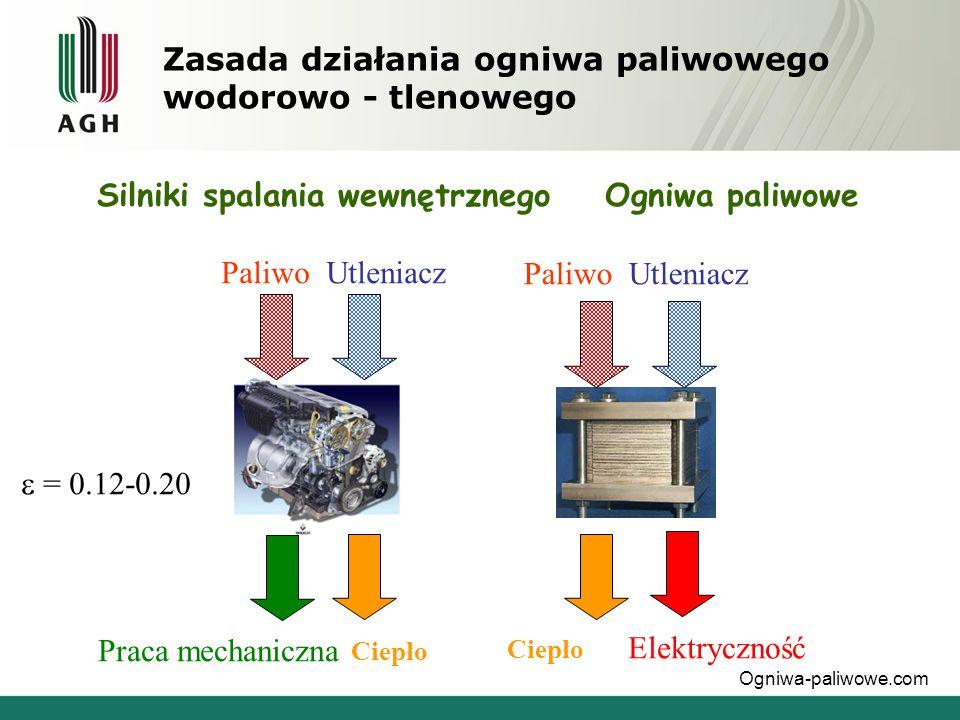 Zasada działania ogniwa paliwowego wodorowo - tlenowego