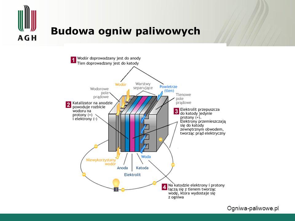 Budowa ogniw paliwowych