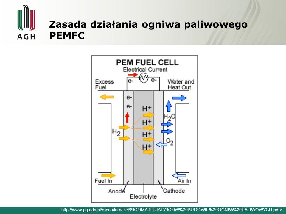Zasada działania ogniwa paliwowego PEMFC