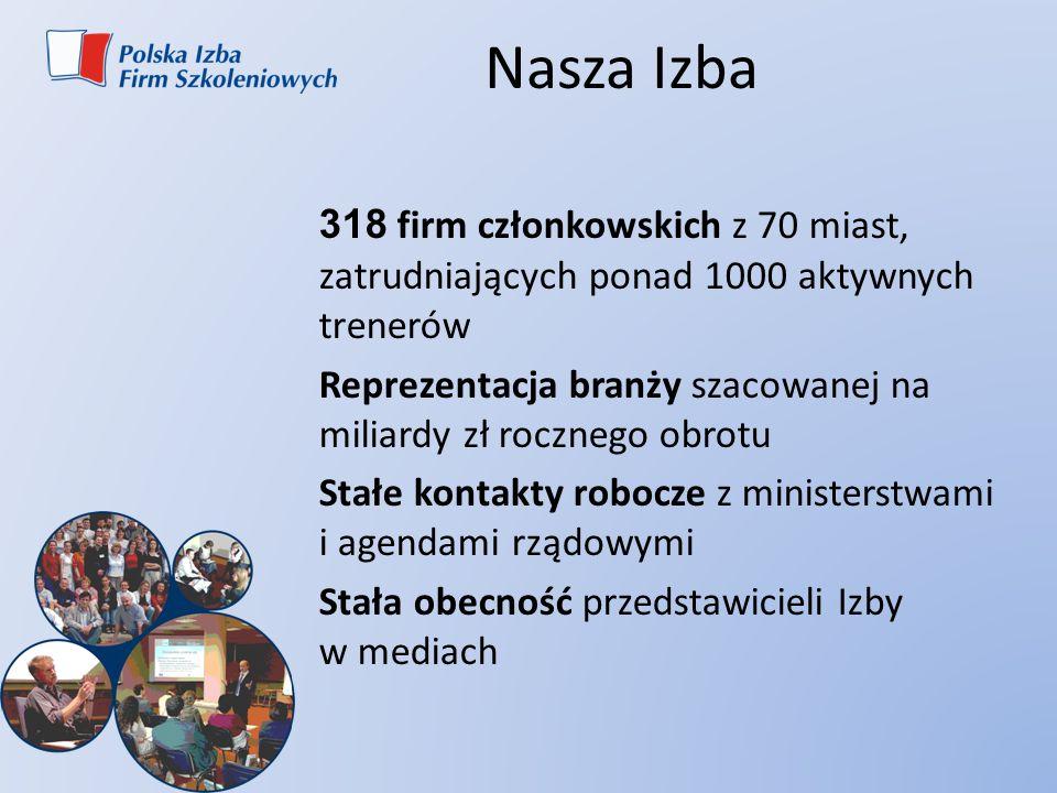 Nasza Izba 318 firm członkowskich z 70 miast, zatrudniających ponad 1000 aktywnych trenerów.