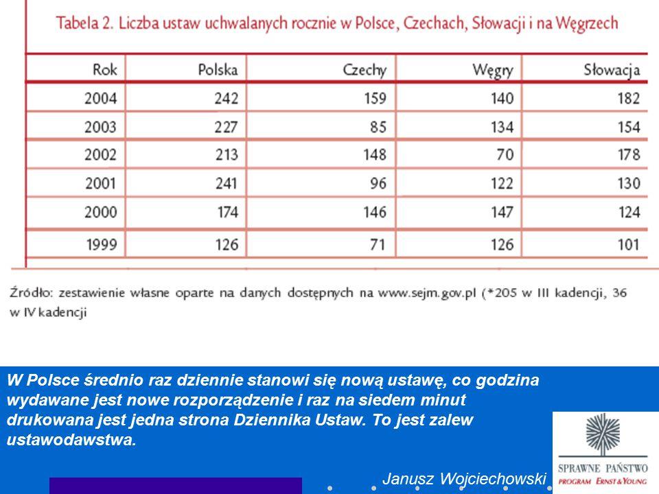 W Polsce średnio raz dziennie stanowi się nową ustawę, co godzina wydawane jest nowe rozporządzenie i raz na siedem minut drukowana jest jedna strona Dziennika Ustaw. To jest zalew ustawodawstwa.