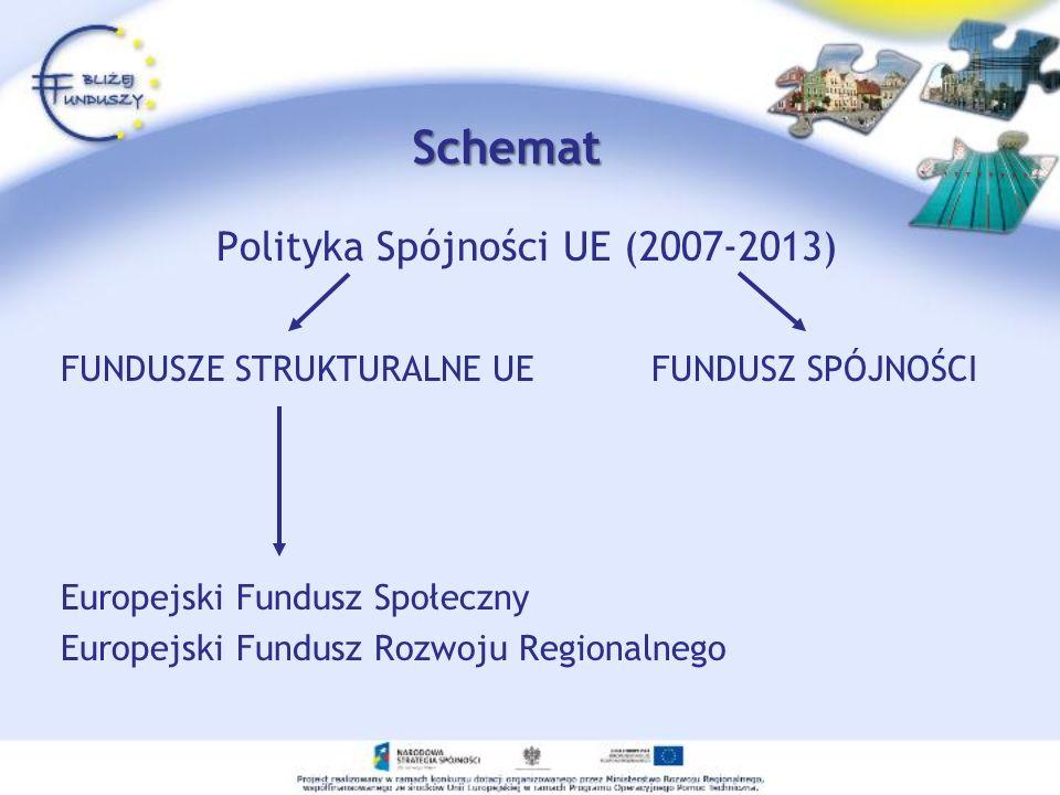 Polityka Spójności UE (2007-2013)