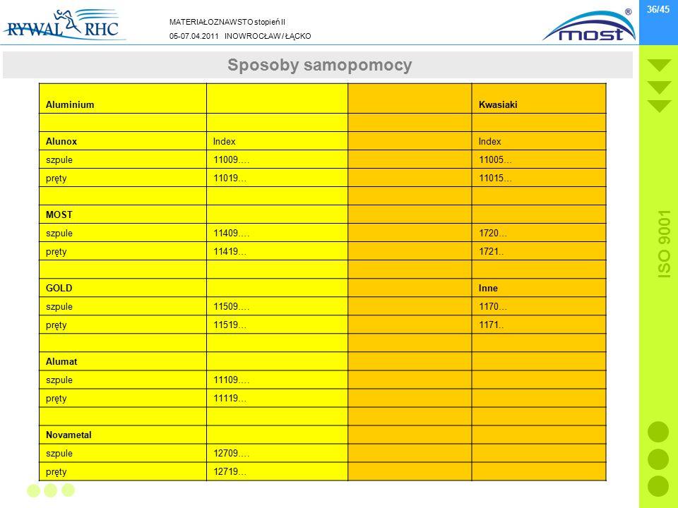 Sposoby samopomocy Aluminium Kwasiaki Alunox Index szpule 11009….