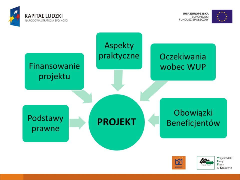 PROJEKT Podstawy prawne Finansowanie projektu Aspekty praktyczne
