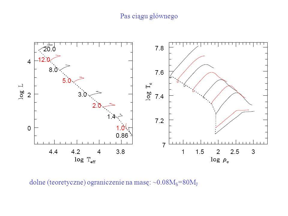 Pas ciągu głównego dolne (teoretyczne) ograniczenie na masę: ~0.08MS=80MJ