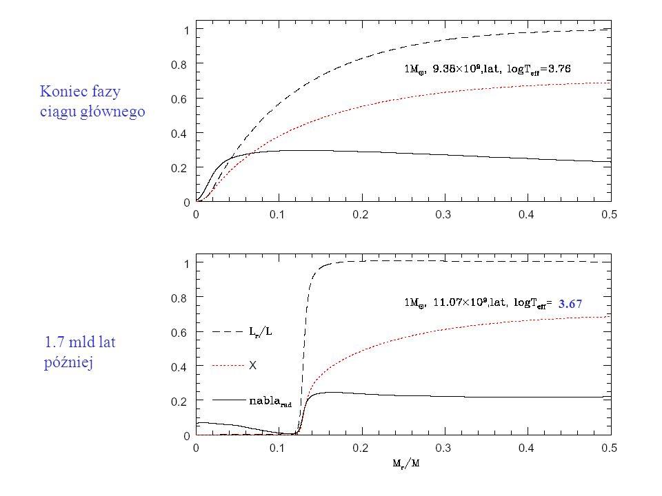 Koniec fazy ciągu głównego 3.67 1.7 mld lat później
