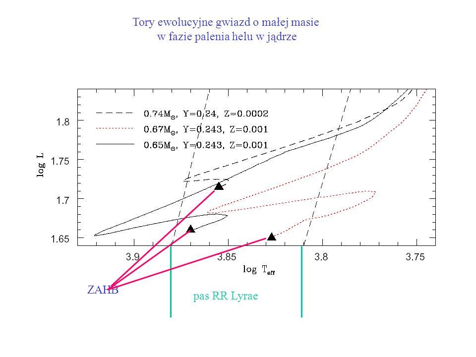 Tory ewolucyjne gwiazd o małej masie w fazie palenia helu w jądrze