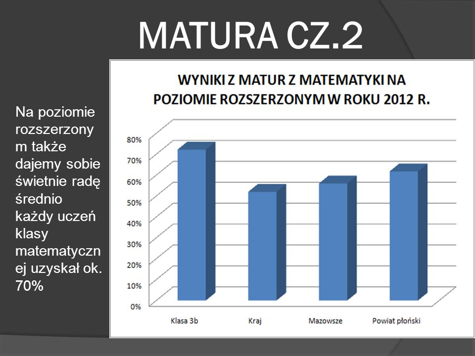 MATURA CZ.2 Na poziomie rozszerzonym także dajemy sobie świetnie radę średnio każdy uczeń klasy matematycznej uzyskał ok.