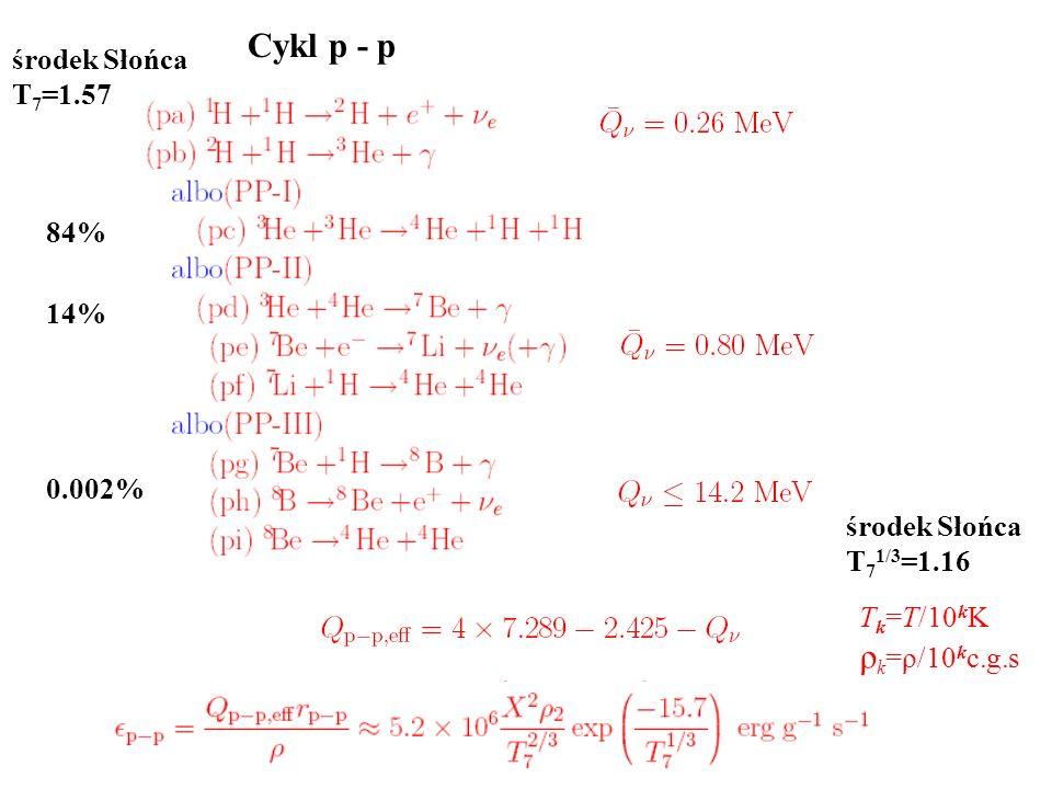 Cykl p - p ρk=ρ/10kc.g.s środek Słońca T7=1.57 84% 14% 0.002%