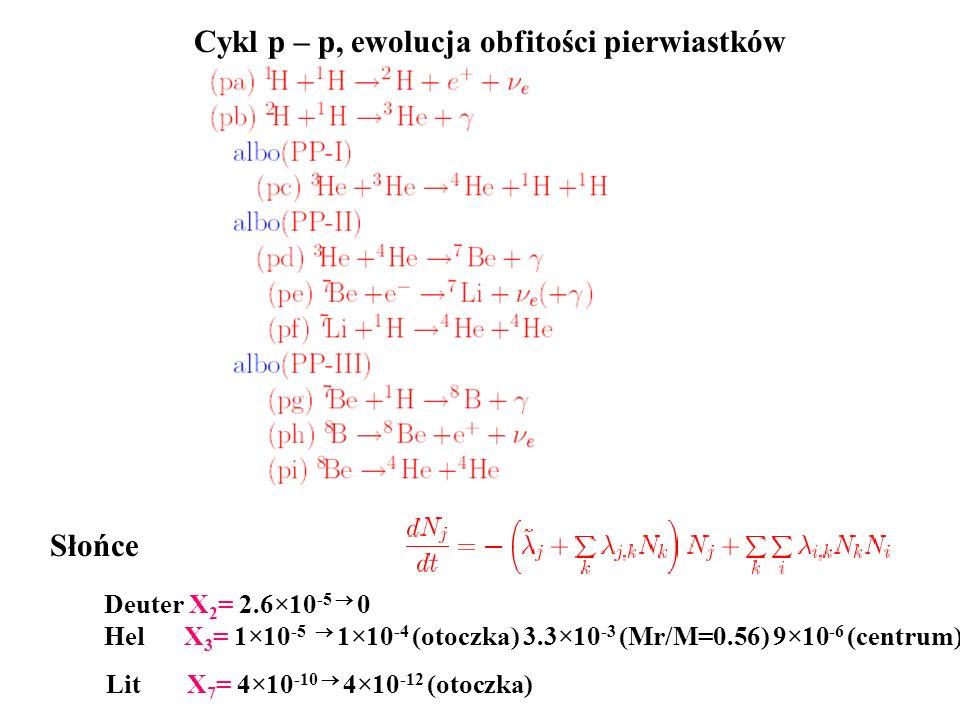 Cykl p – p, ewolucja obfitości pierwiastków