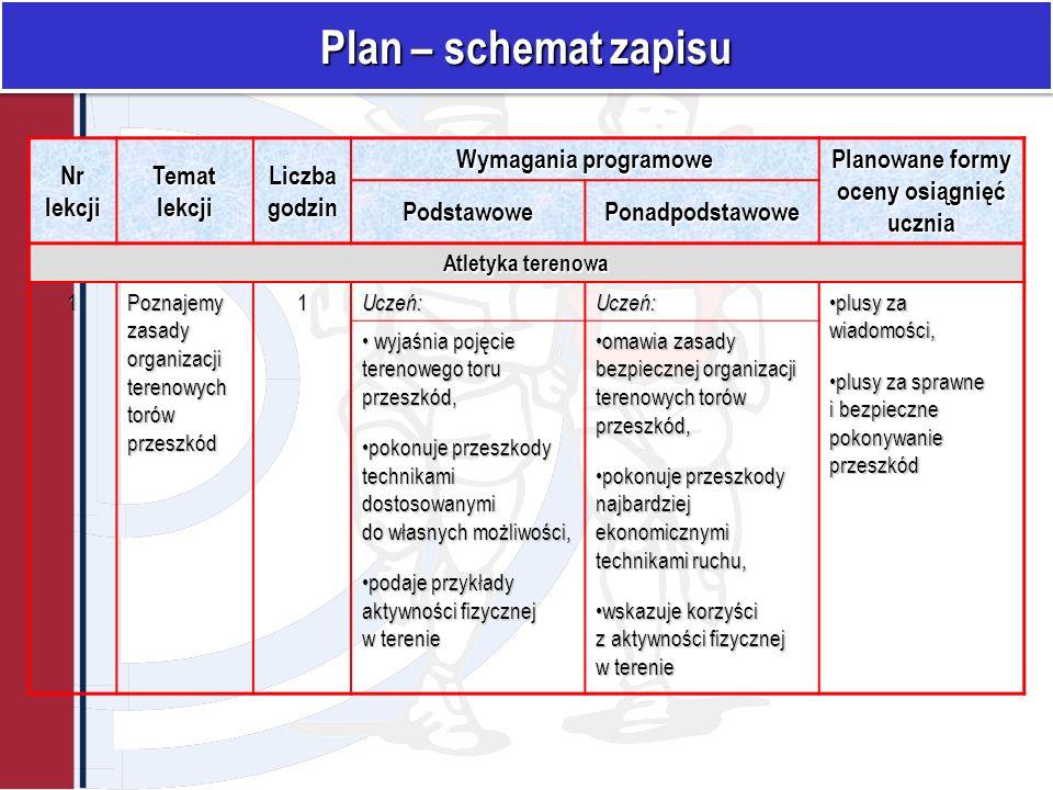 Planowane formy oceny osiągnięć ucznia