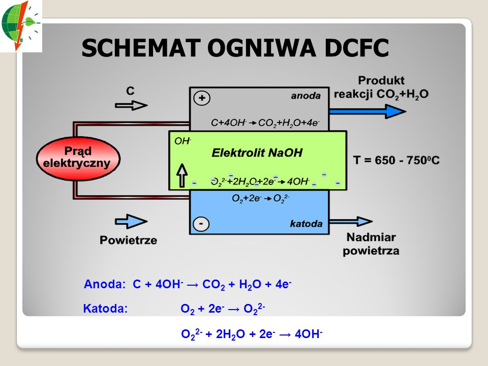 SCHEMAT OGNIWA DCFC Anoda: C + 4OH- → CO2 + H2O + 4e-
