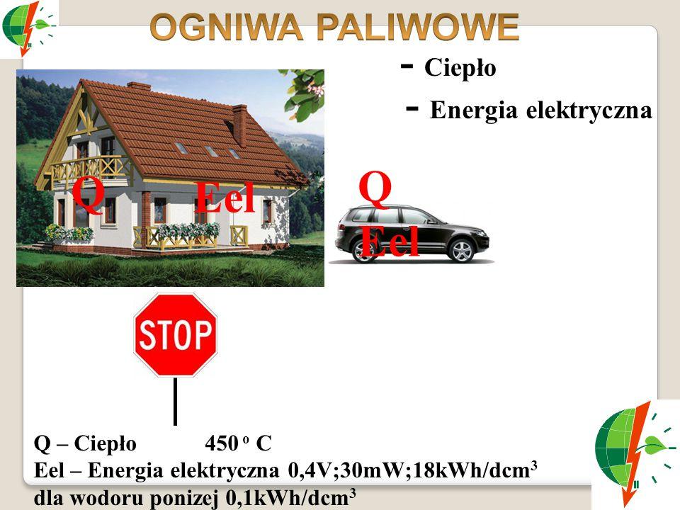 Q Eel Q Eel - Ciepło - Energia elektryczna OGNIWA PALIWOWE