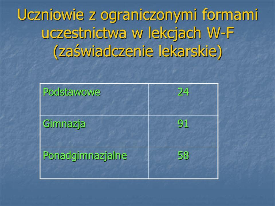 Uczniowie z ograniczonymi formami uczestnictwa w lekcjach W-F (zaświadczenie lekarskie)