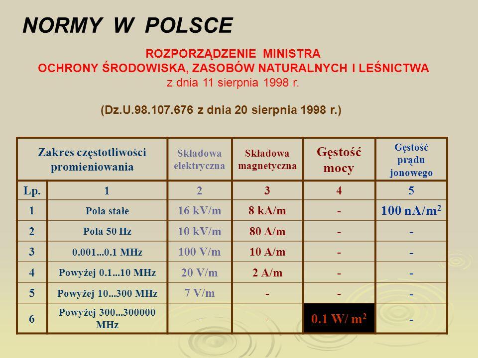 Zakres częstotliwości promieniowania Gęstość prądu jonowego
