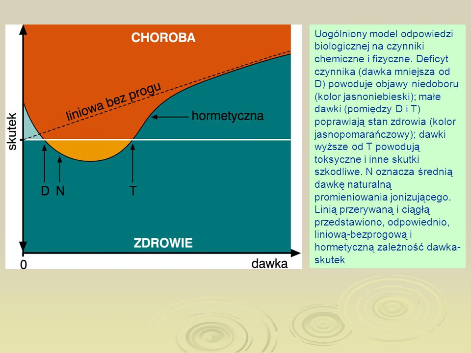 Uogólniony model odpowiedzi biologicznej na czynniki chemiczne i fizyczne.
