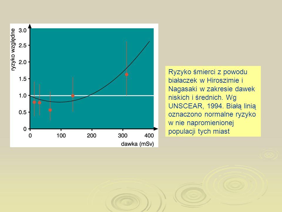 Ryzyko śmierci z powodu białaczek w Hiroszimie i Nagasaki w zakresie dawek niskich i średnich.