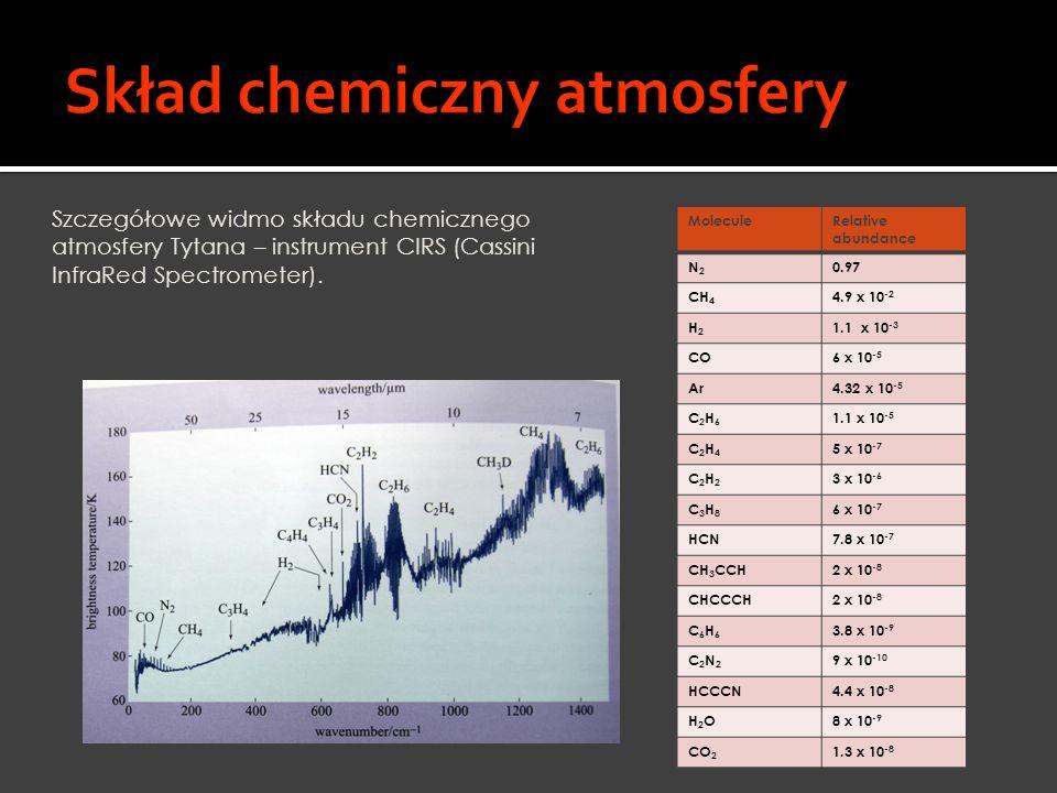 Skład chemiczny atmosfery