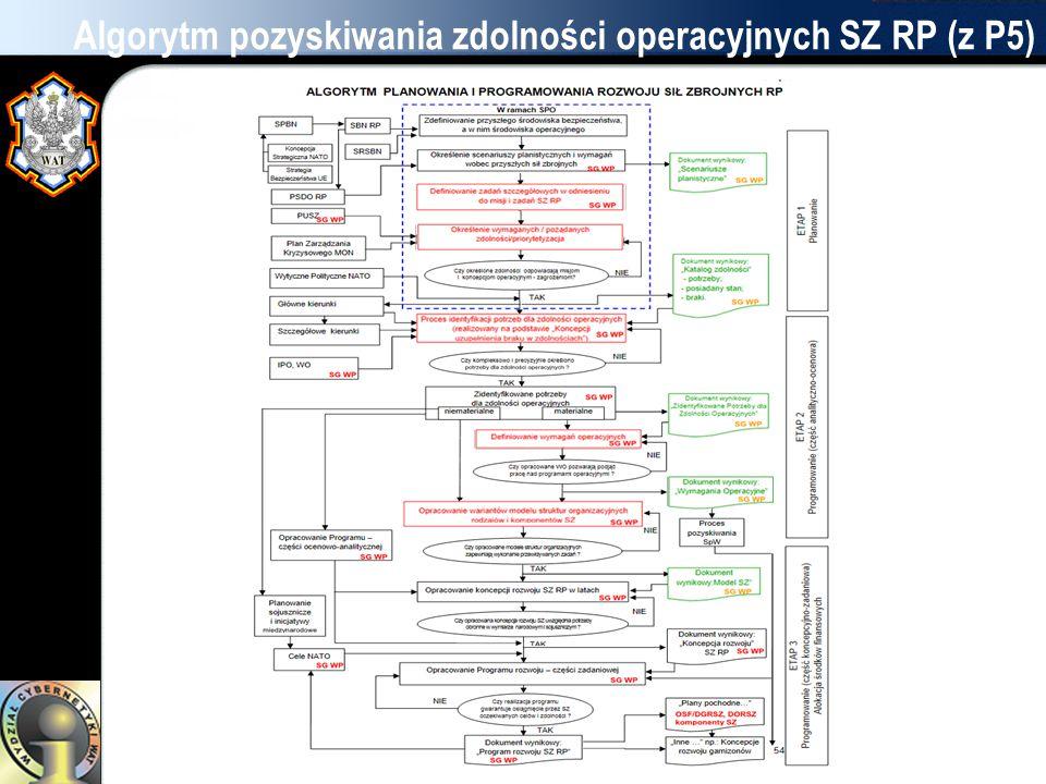 Algorytm pozyskiwania zdolności operacyjnych SZ RP (z P5)