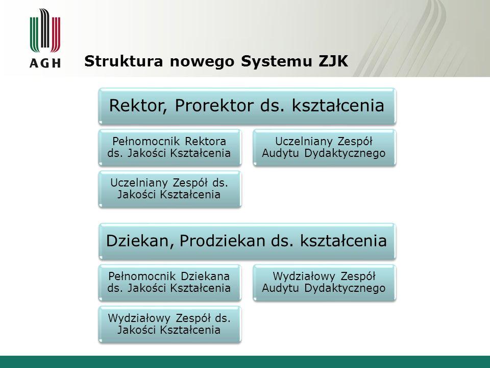 Struktura nowego Systemu ZJK