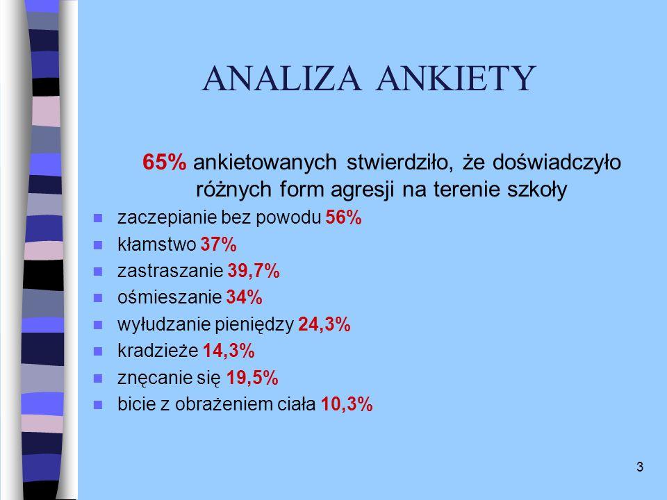 ANALIZA ANKIETY65% ankietowanych stwierdziło, że doświadczyło różnych form agresji na terenie szkoły.