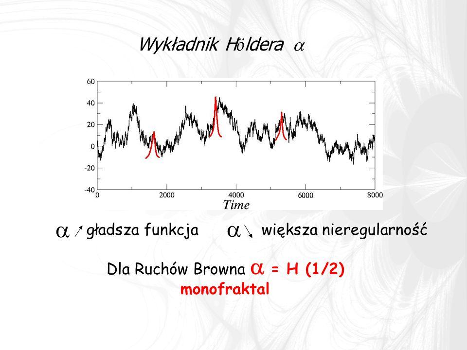 Dla Ruchów Browna a = H (1/2)
