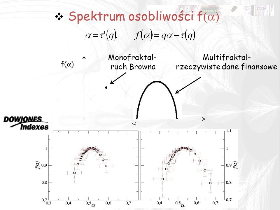 Spektrum osobliwości f(a)