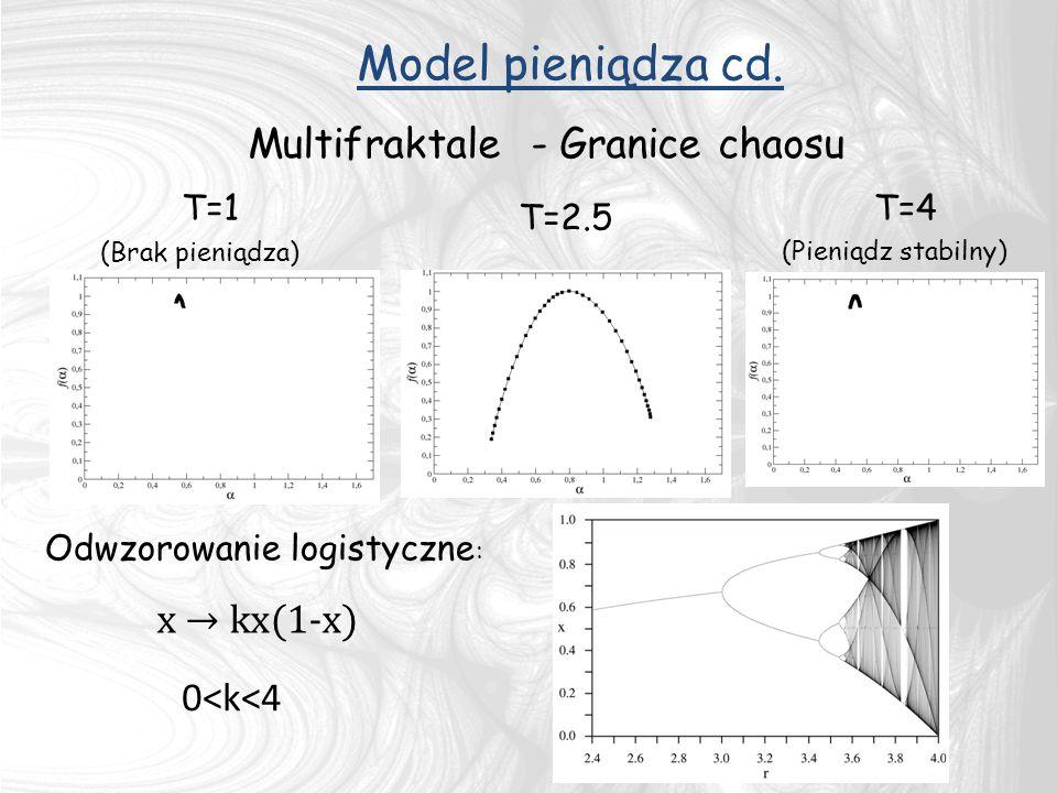 Model pieniądza cd. Multifraktale - Granice chaosu x → kx(1-x)