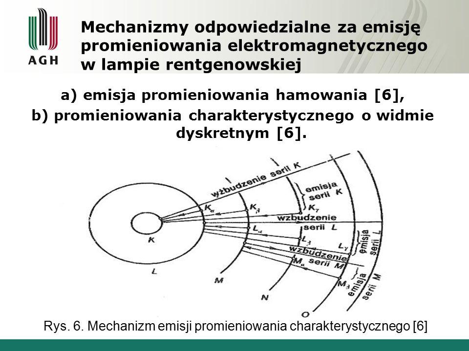 Mechanizmy odpowiedzialne za emisję promieniowania elektromagnetycznego w lampie rentgenowskiej