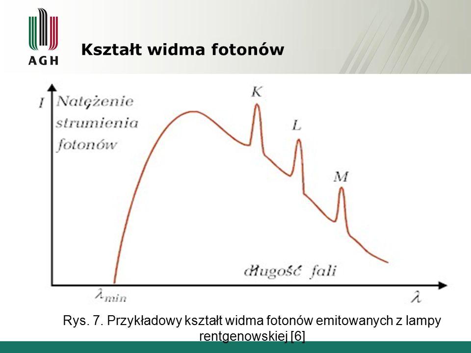Rys. 7. Przykładowy kształt widma fotonów emitowanych z lampy
