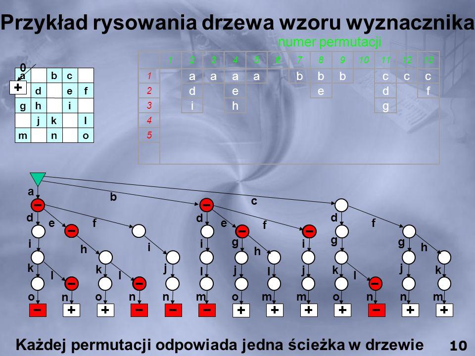 Przykład rysowania drzewa wzoru wyznacznika