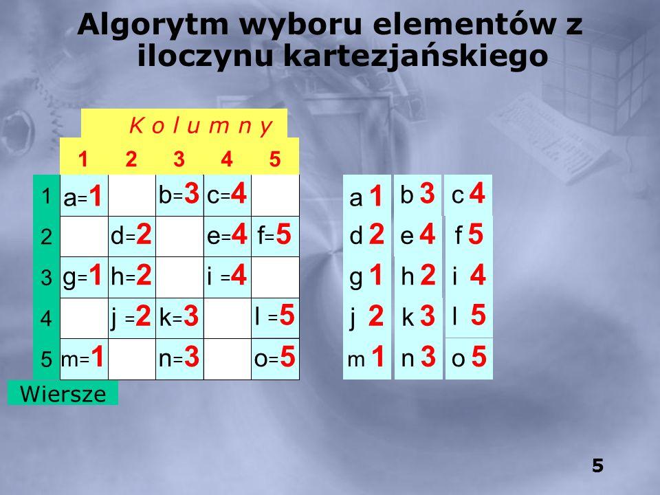 Algorytm wyboru elementów z iloczynu kartezjańskiego