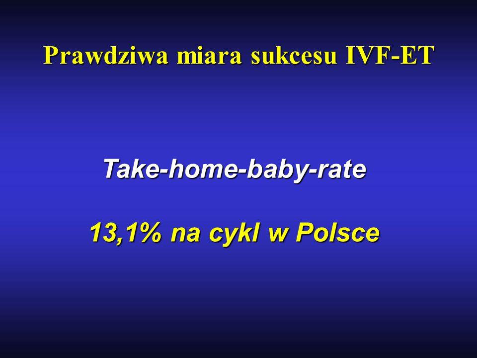 Prawdziwa miara sukcesu IVF-ET