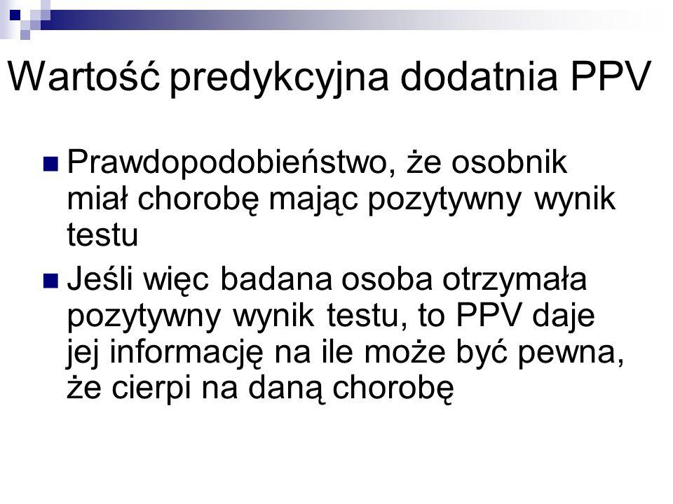 Wartość predykcyjna dodatnia PPV