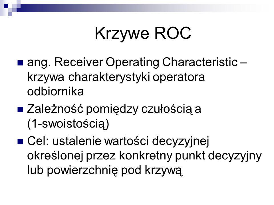 Krzywe ROC ang. Receiver Operating Characteristic – krzywa charakterystyki operatora odbiornika. Zależność pomiędzy czułością a (1-swoistością)