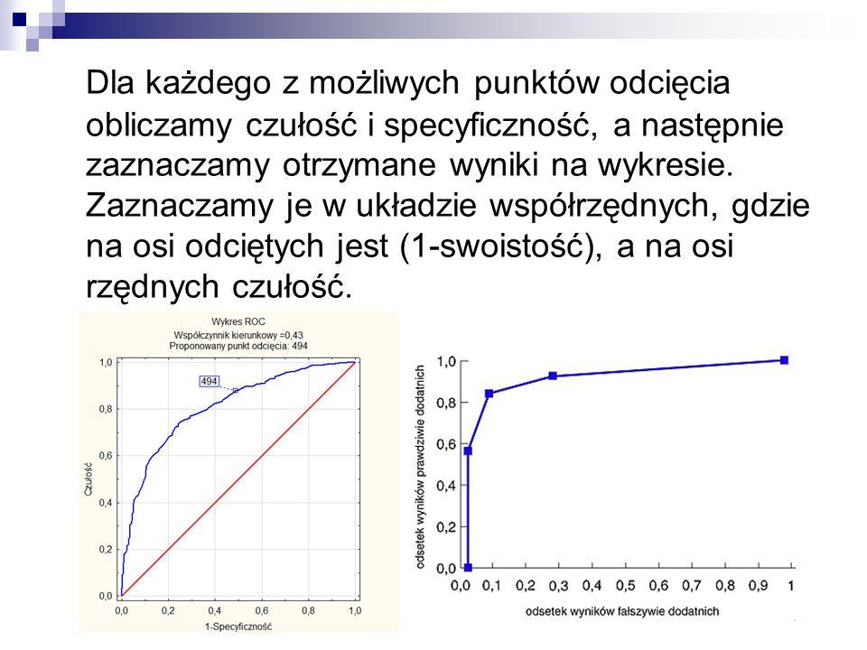 Dla każdego z możliwych punktów odcięcia obliczamy czułość i specyficzność, a następnie zaznaczamy otrzymane wyniki na wykresie.