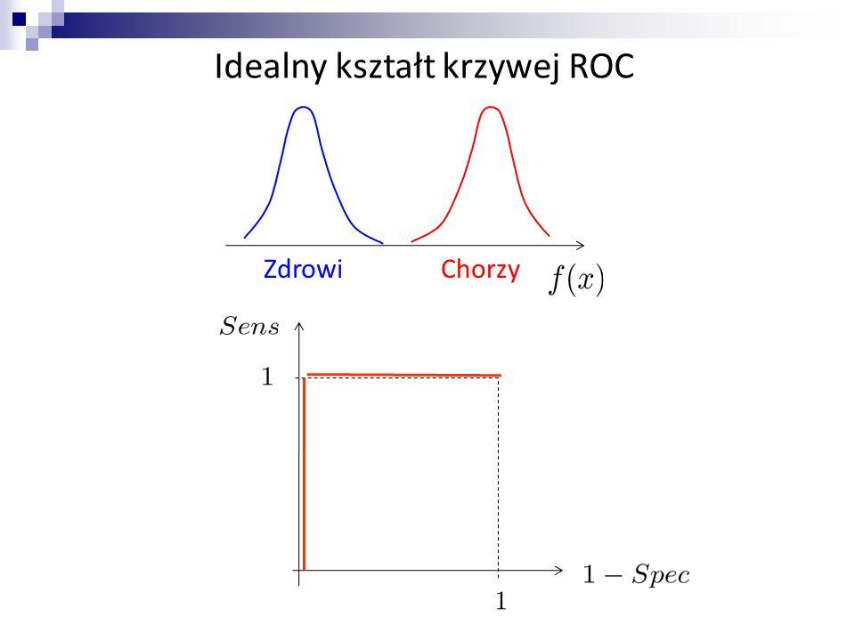 Idealny kształt krzywej ROC
