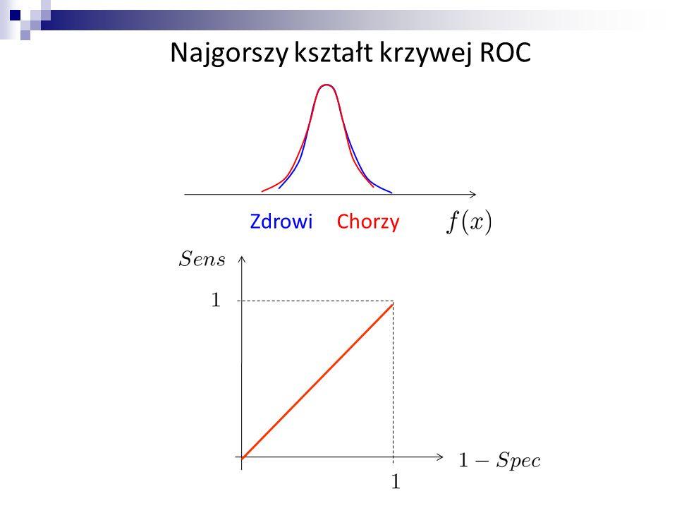 Najgorszy kształt krzywej ROC